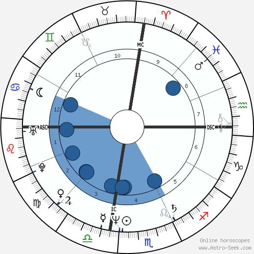 Rickie White wikipedia, horoscope, astrology, instagram