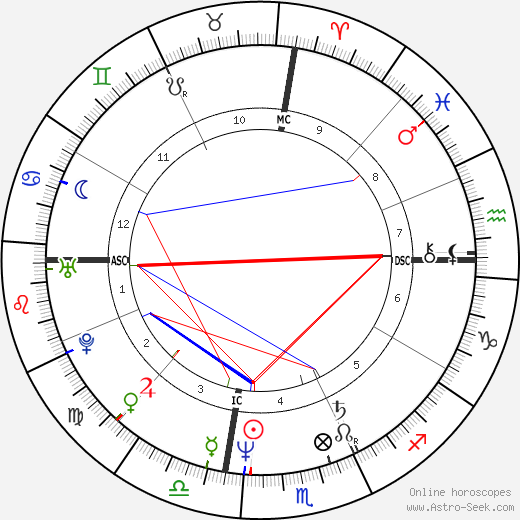 Rickie White день рождения гороскоп, Rickie White Натальная карта онлайн