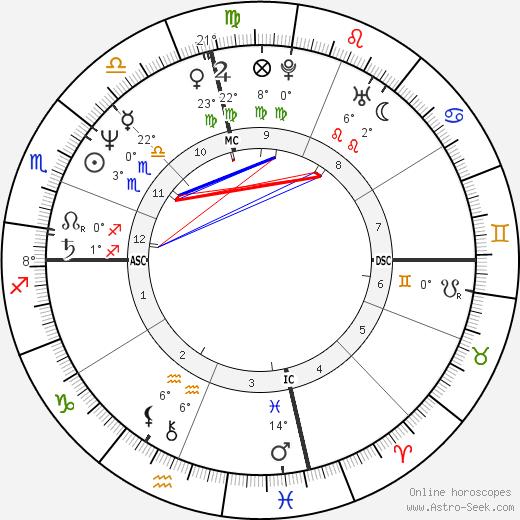 Rita Wilson birth chart, biography, wikipedia 2018, 2019