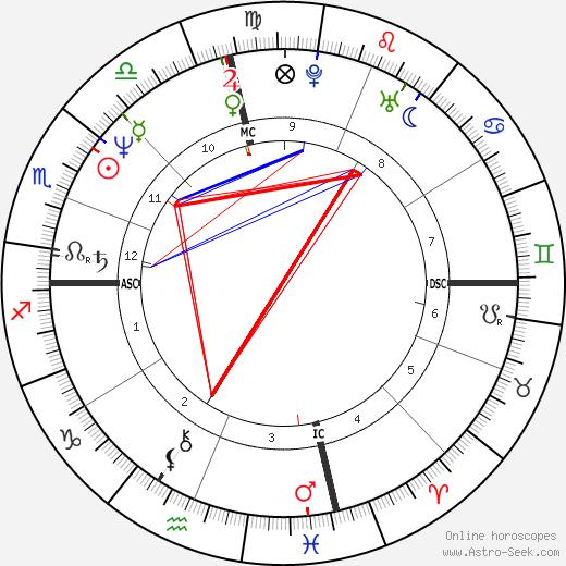 Rita Wilson astro natal birth chart, Rita Wilson horoscope, astrology