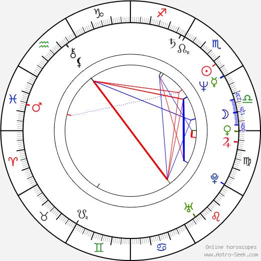 Roberto Malone birth chart, Roberto Malone astro natal horoscope, astrology