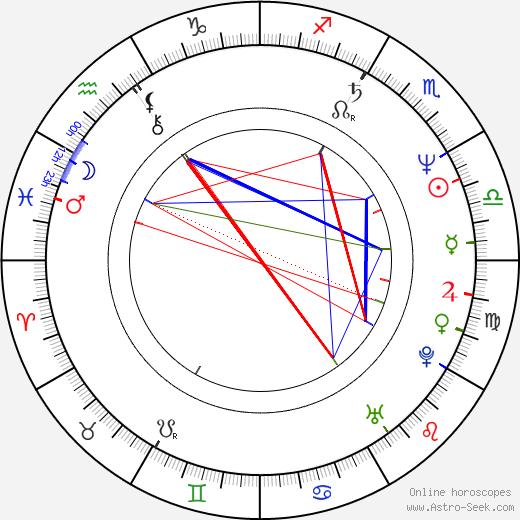 Rostislav Osička birth chart, Rostislav Osička astro natal horoscope, astrology