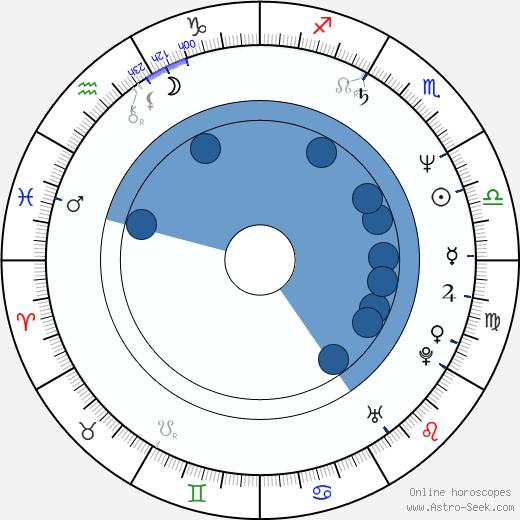 Sandu Mihai Gruia wikipedia, horoscope, astrology, instagram