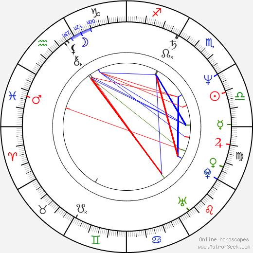 Sandu Mihai Gruia birth chart, Sandu Mihai Gruia astro natal horoscope, astrology