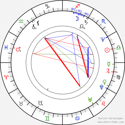 Stephanie Zimbalist birth chart, Stephanie Zimbalist astro natal horoscope, astrology