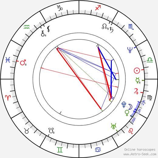 Theresa May birth chart, Theresa May astro natal horoscope, astrology