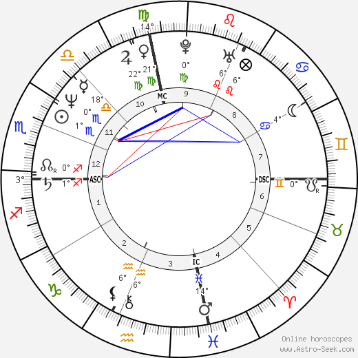 Tony Peck birth chart, biography, wikipedia 2020, 2021