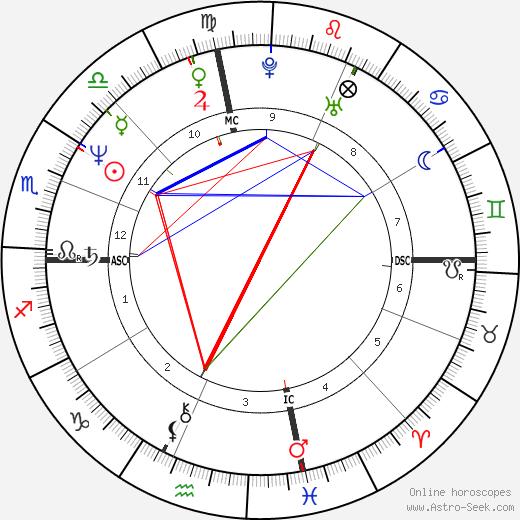 Tony Peck birth chart, Tony Peck astro natal horoscope, astrology
