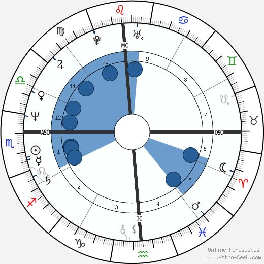Ashley Cox wikipedia, horoscope, astrology, instagram