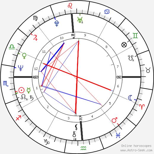 Ashley Cox день рождения гороскоп, Ashley Cox Натальная карта онлайн