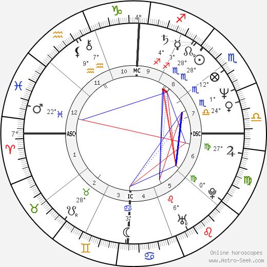 Bo Derek birth chart, biography, wikipedia 2020, 2021