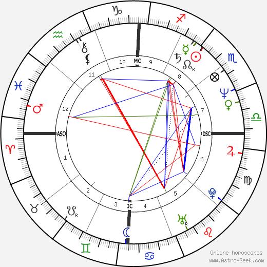 Bo Derek birth chart, Bo Derek astro natal horoscope, astrology