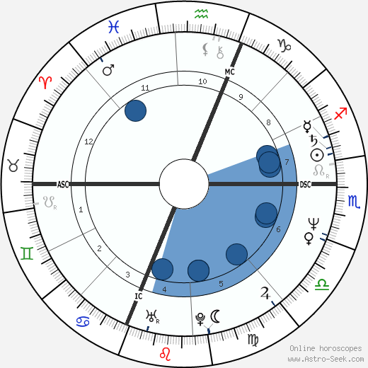 Charles Mehlberg wikipedia, horoscope, astrology, instagram