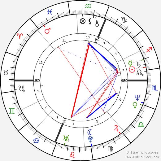 Charles Mehlberg день рождения гороскоп, Charles Mehlberg Натальная карта онлайн