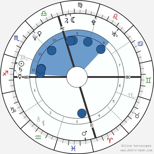 Dale Jarrett wikipedia, horoscope, astrology, instagram