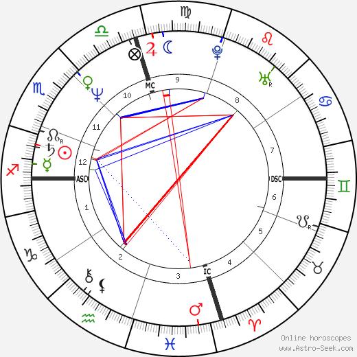 Dale Jarrett день рождения гороскоп, Dale Jarrett Натальная карта онлайн