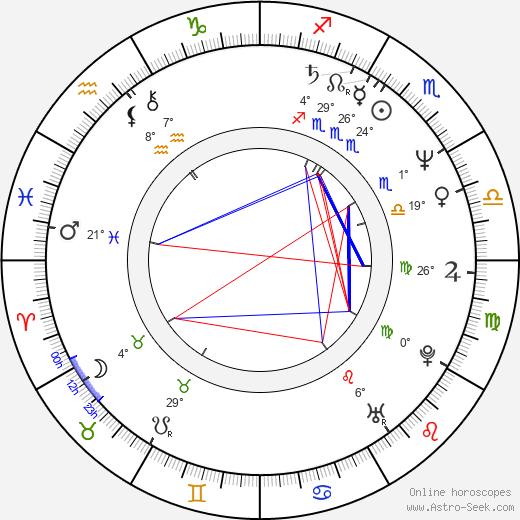 Dan Shor birth chart, biography, wikipedia 2018, 2019
