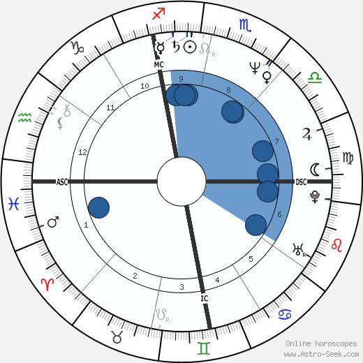David B. Feinberg wikipedia, horoscope, astrology, instagram