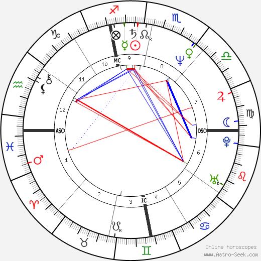 David B. Feinberg tema natale, oroscopo, David B. Feinberg oroscopi gratuiti, astrologia