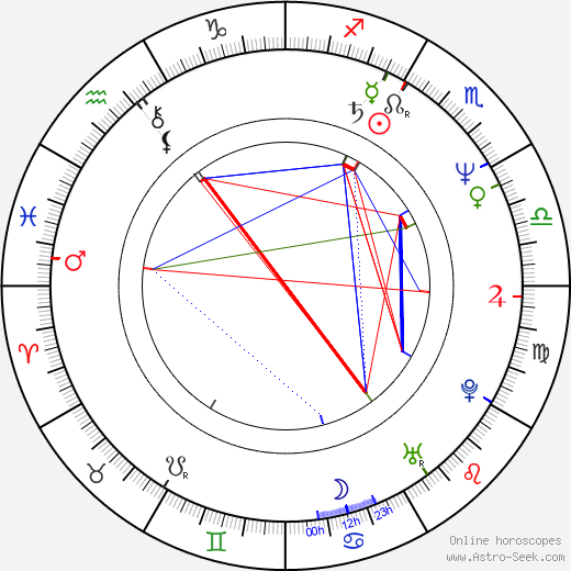 Gale Gand birth chart, Gale Gand astro natal horoscope, astrology