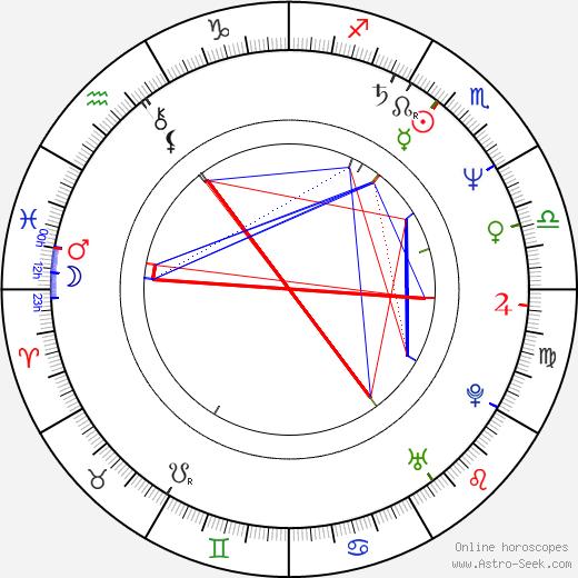 Ginger Alden birth chart, Ginger Alden astro natal horoscope, astrology