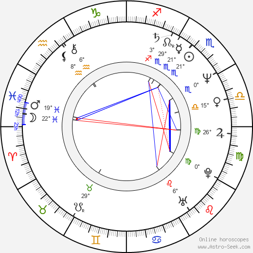 Huat Ahmetov birth chart, biography, wikipedia 2019, 2020
