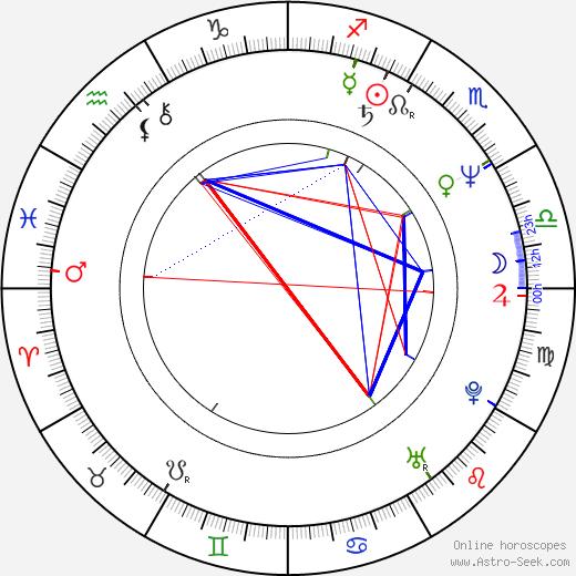 Jarmila Moosová tema natale, oroscopo, Jarmila Moosová oroscopi gratuiti, astrologia