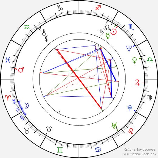 Karl Zwicky tema natale, oroscopo, Karl Zwicky oroscopi gratuiti, astrologia