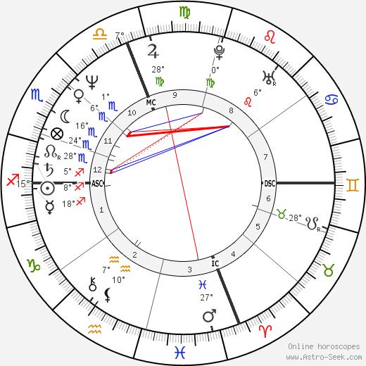 Kenny Wightman birth chart, biography, wikipedia 2019, 2020