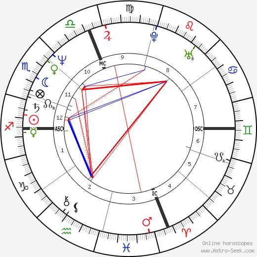 Kenny Wightman birth chart, Kenny Wightman astro natal horoscope, astrology