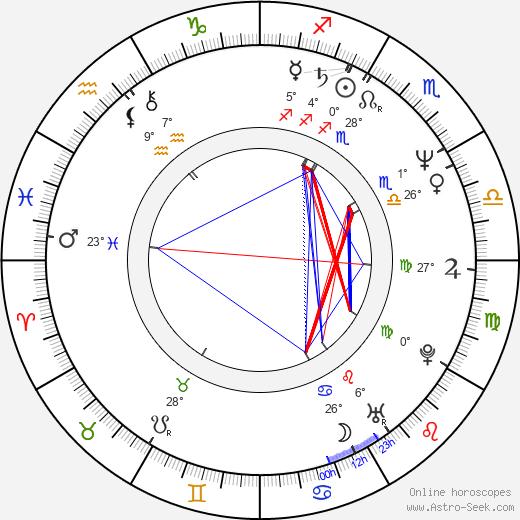 Lawrence Gowan birth chart, biography, wikipedia 2020, 2021
