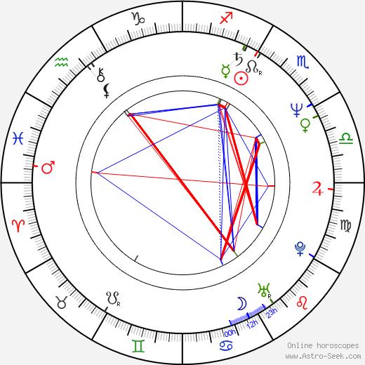 Lawrence Gowan birth chart, Lawrence Gowan astro natal horoscope, astrology
