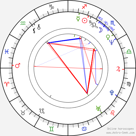 Lily Knight birth chart, Lily Knight astro natal horoscope, astrology