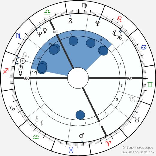 Lucien Duc wikipedia, horoscope, astrology, instagram