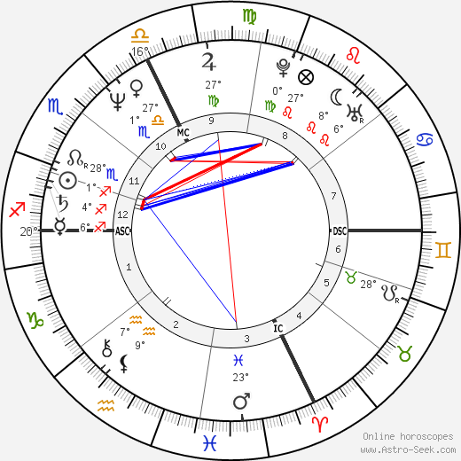 Lucien Duc birth chart, biography, wikipedia 2019, 2020