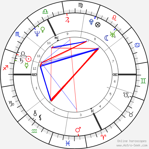 Lucien Duc astro natal birth chart, Lucien Duc horoscope, astrology