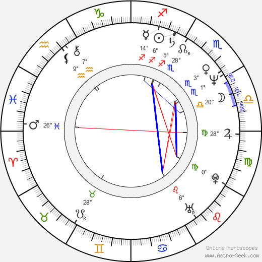 Lucy Gutteridge birth chart, biography, wikipedia 2019, 2020