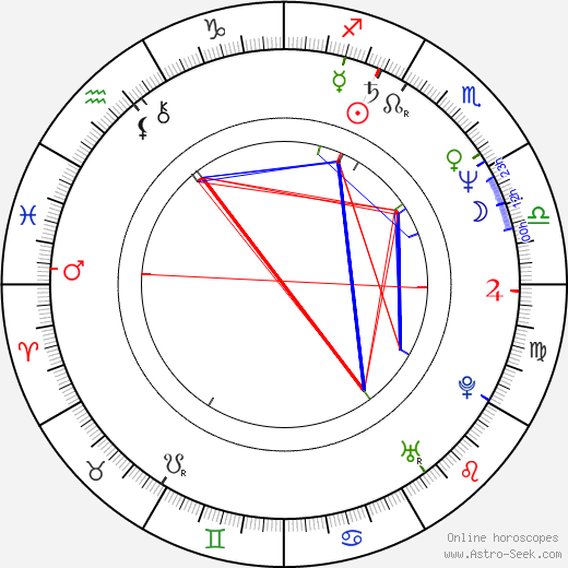 Lucy Gutteridge astro natal birth chart, Lucy Gutteridge horoscope, astrology