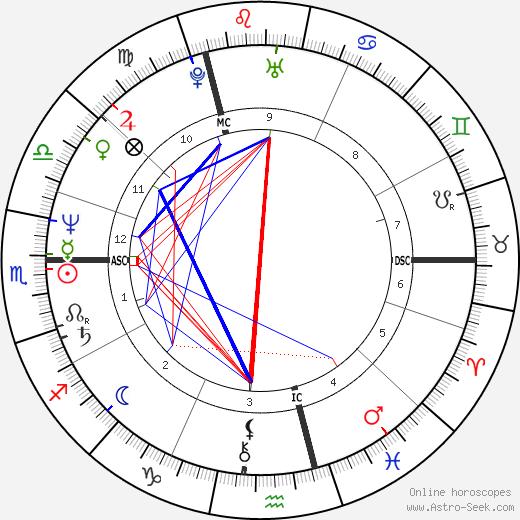 Марк Дютру Marc Dutroux день рождения гороскоп, Marc Dutroux Натальная карта онлайн