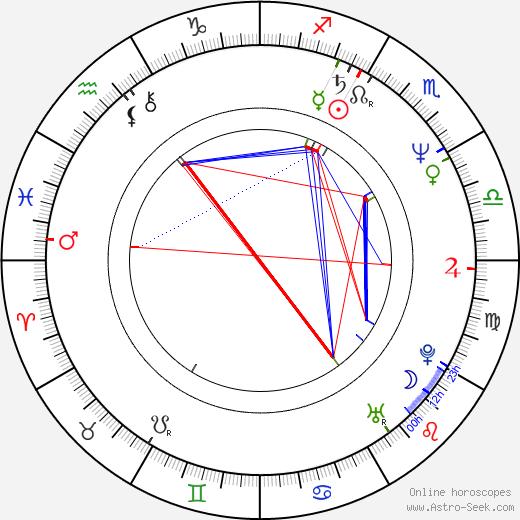 Neena Gill день рождения гороскоп, Neena Gill Натальная карта онлайн