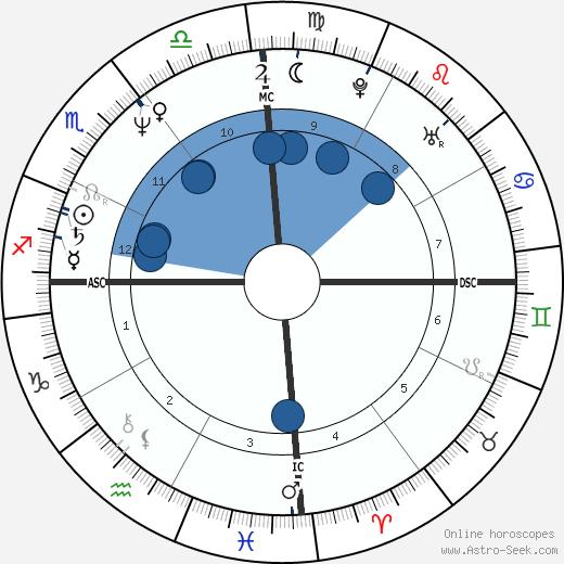 Nigel Vaz wikipedia, horoscope, astrology, instagram
