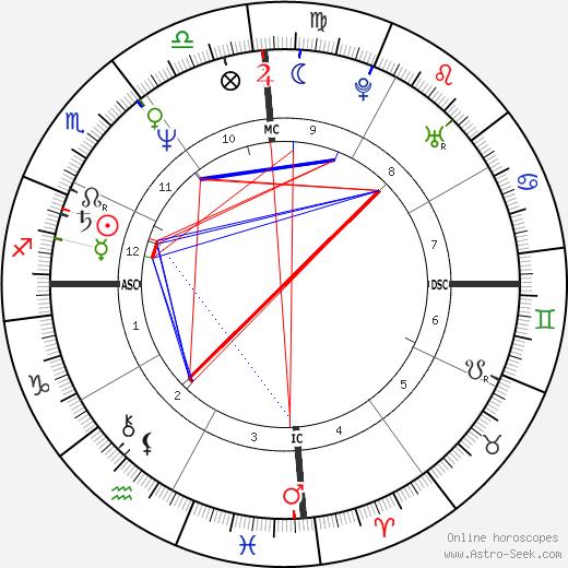 Nigel Vaz день рождения гороскоп, Nigel Vaz Натальная карта онлайн