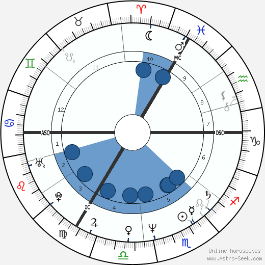 Peter R. de Vries wikipedia, horoscope, astrology, instagram