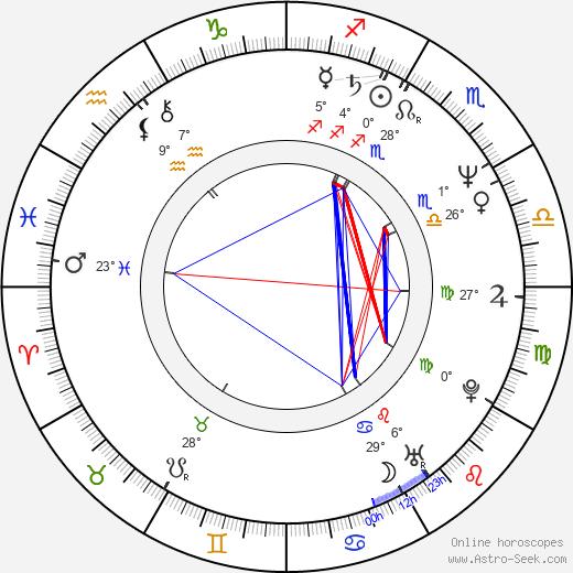 Richard Kind birth chart, biography, wikipedia 2020, 2021
