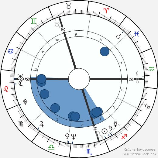 Shane Gould wikipedia, horoscope, astrology, instagram