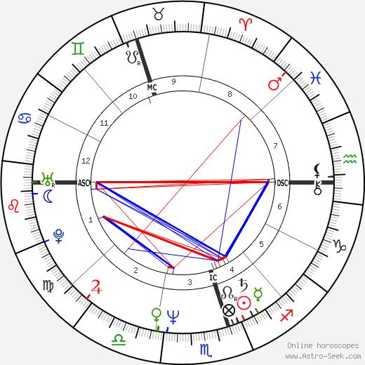 Shane Gould astro natal birth chart, Shane Gould horoscope, astrology
