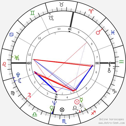 Steven Nevel день рождения гороскоп, Steven Nevel Натальная карта онлайн
