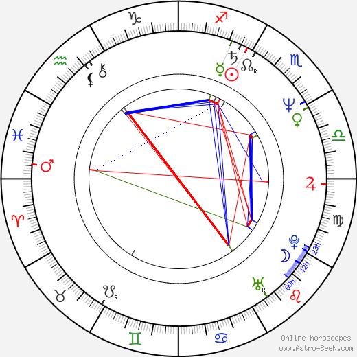 Tanit Jitnukul день рождения гороскоп, Tanit Jitnukul Натальная карта онлайн