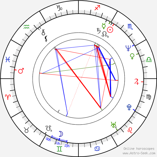 Thomas Rabitsch день рождения гороскоп, Thomas Rabitsch Натальная карта онлайн