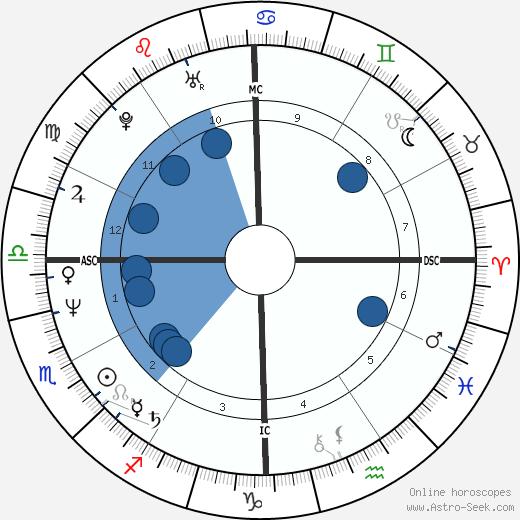 Warren Moon wikipedia, horoscope, astrology, instagram